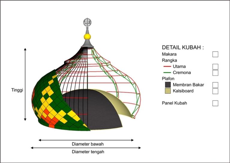 Cara Membuat Kubah Masjid